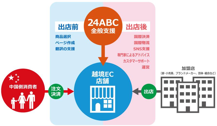 24ABCの構図